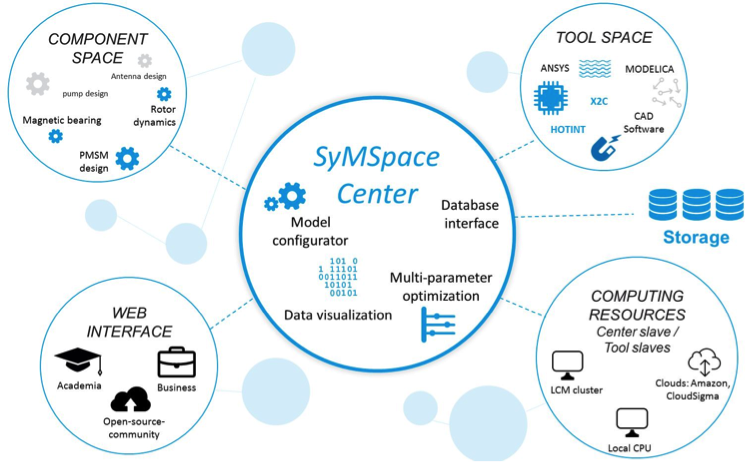 Description of the SyMSpace Center